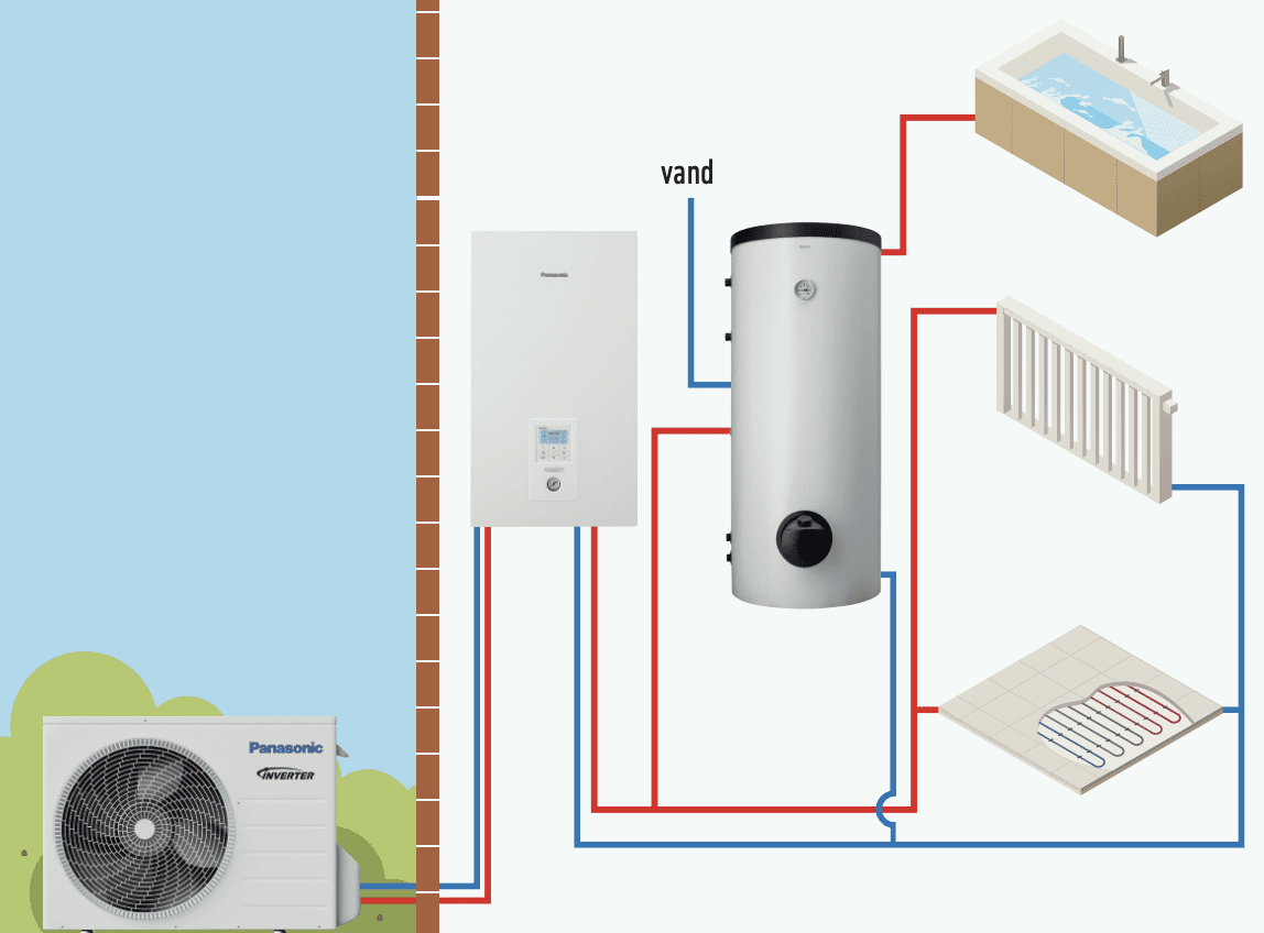 Panasonic-hvordan-virker-varmepumpen