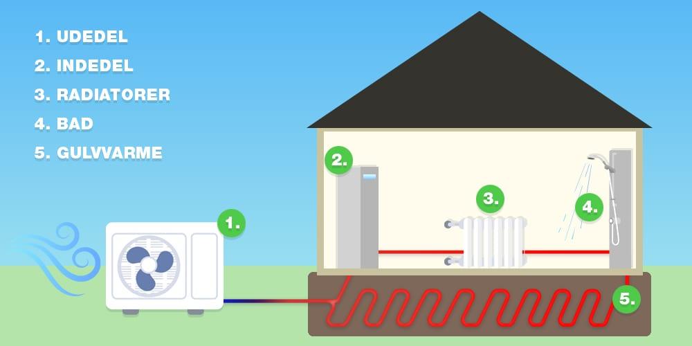 Hvordan virker luft vand varmepumper